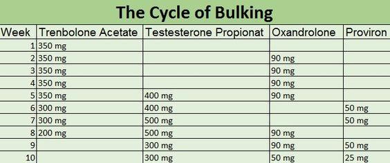 Test and Oxandrolone (anavar) cycle