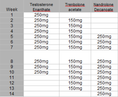 14 weeks test and tren cycle